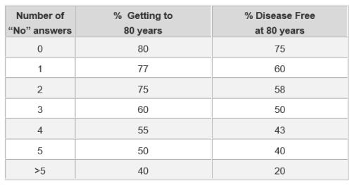 blood-pressure-quiz-results-500